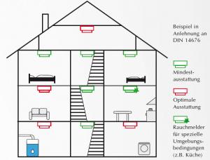Rauchmelderinstallationsplan